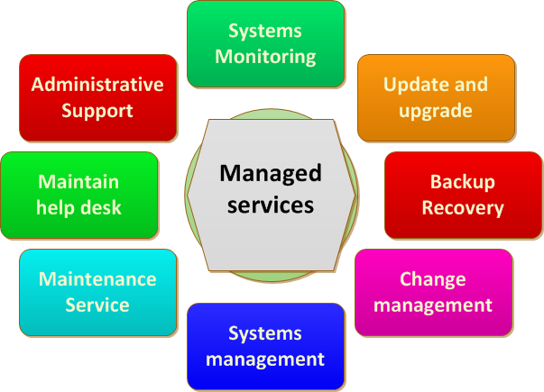 http://assignmentdesign.com/Images/it-management-assignment-homework-help.png